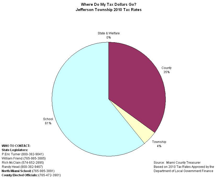 Jefferson Tax Allocation Pie Chart