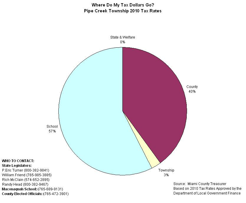 Pipe Creek Tax Allocation Pie Chart
