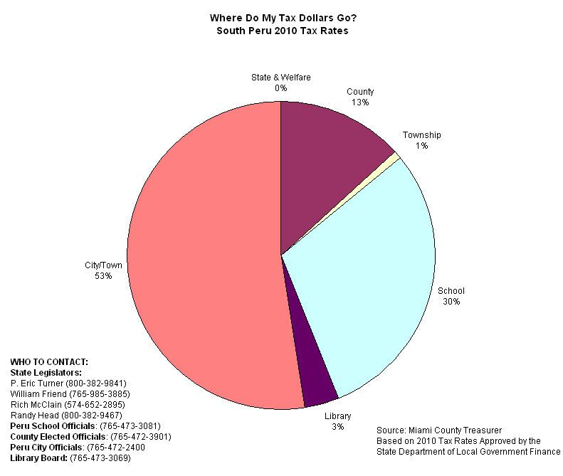 South Peru Tax Allocation Pie Chart